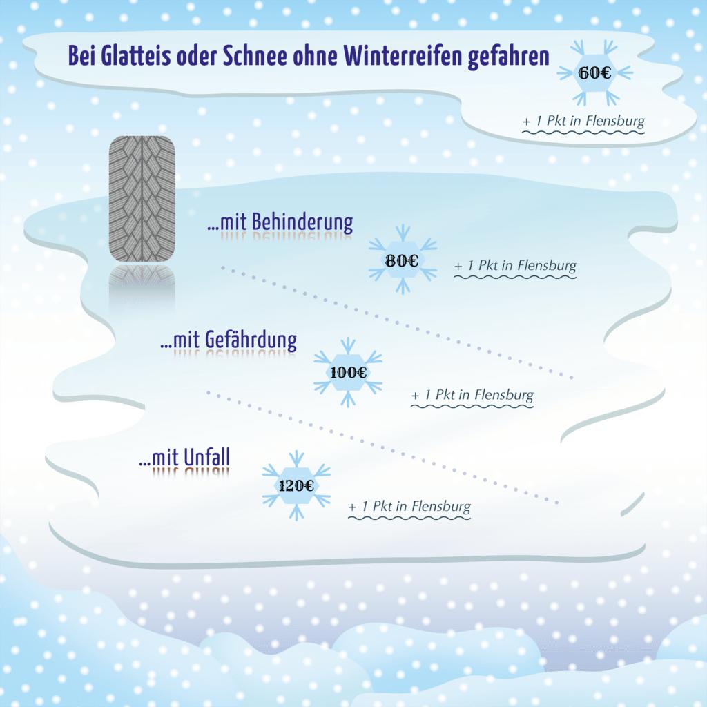 Bußgeld im Winter: Bei Glatteis und Schnee drohen bei falschen Reifen Sanktionen.