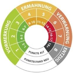Im Fahreignungsregister (FAER) ist der kritische Bereich dank Ampelfarben leicht zu erkennen.