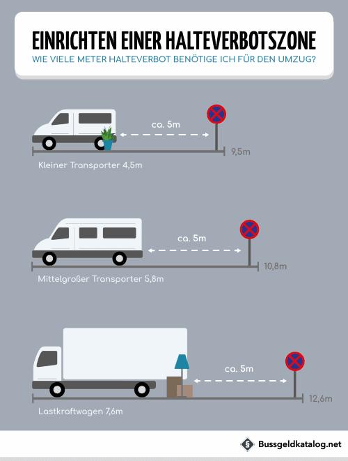 Wie viel Platz Sie für die Halteverbotszone benötigen, ergibt sich u.a. aus der Länge des Fahrzeuges.