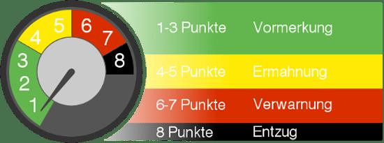 Abstufungen im Punktesystem: Die Flensburg-Tabelle sieht spätestens ab acht Punkten einen Fahrerlaubnisentzug vor